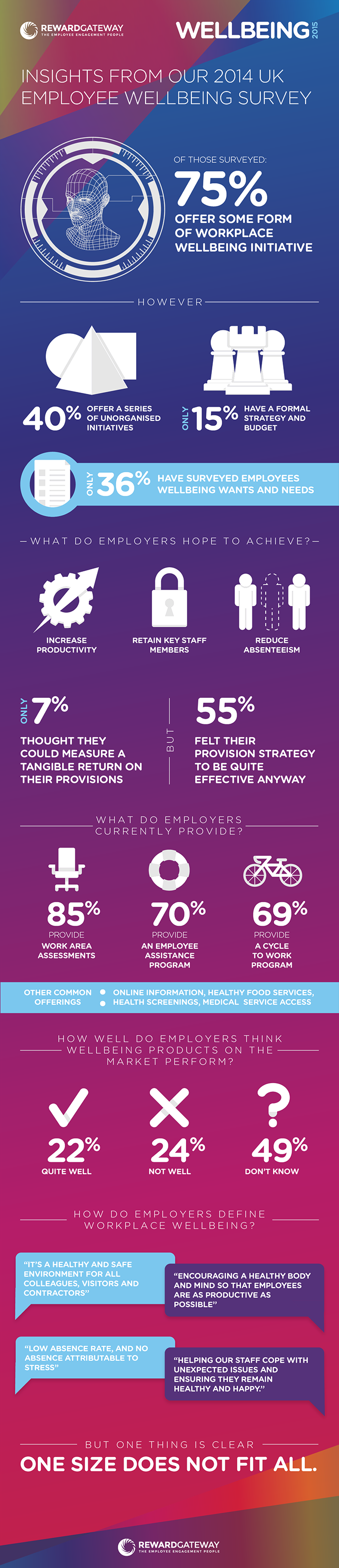 Wellbeing 2015 Survey Results Infographic
