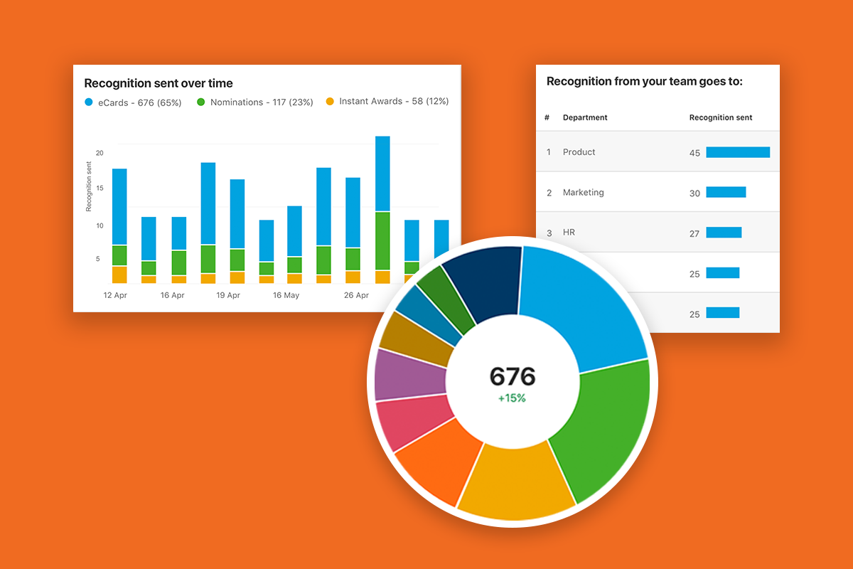 employee engagement analytics examples