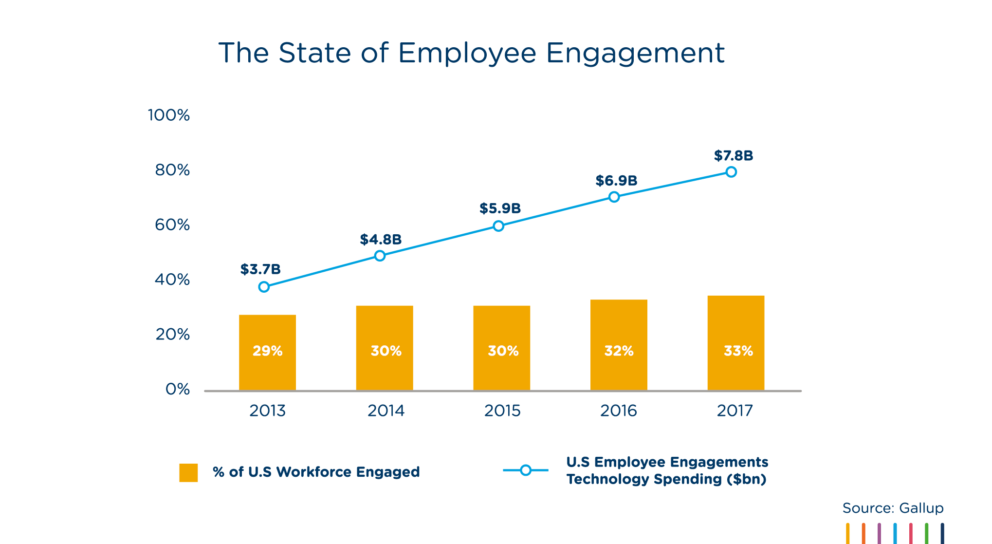 2019_The State of Employee Engagement_US(v2)