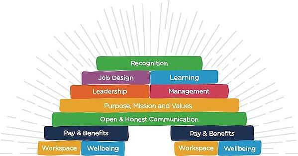 Employee Engagement Model | The Engagement Bridge | Reward