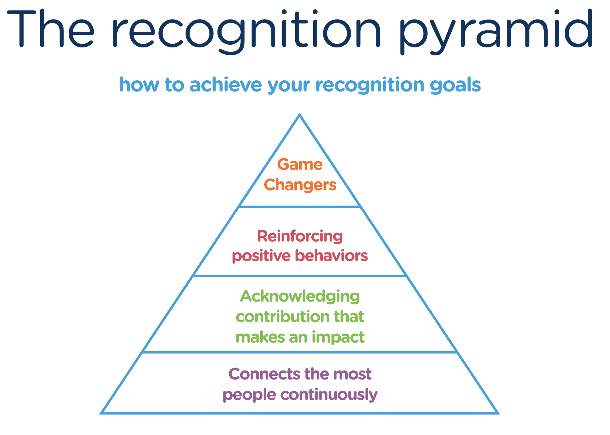 recognition-pyramid-us-version