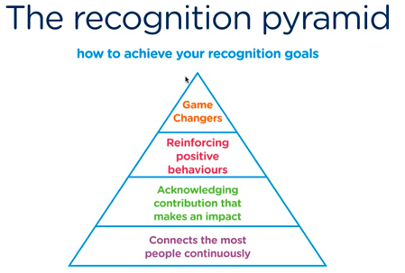reward-gateway-recognition-pyramid