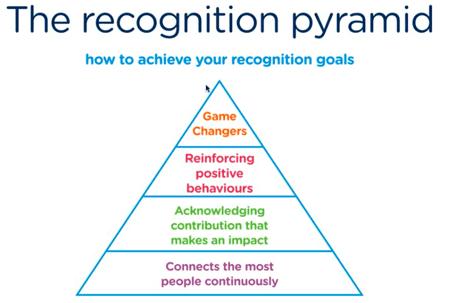 reward-gateway-recognition-pyramid