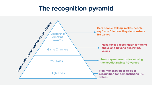 RG Employee Recognition Pyramid