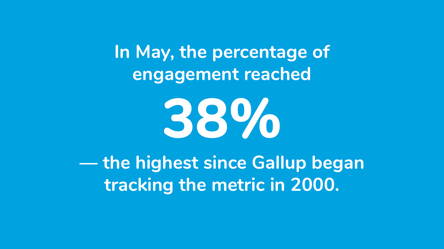In May, the percentage of engaged employees reached 38% - the highest since Gallup began tracking the metric in 2000.
