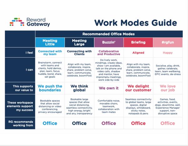 rg-work-modes-part-2