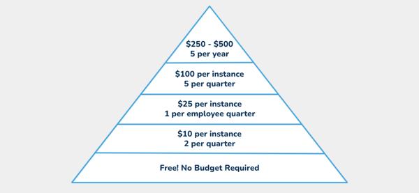 Simple Reward Framework