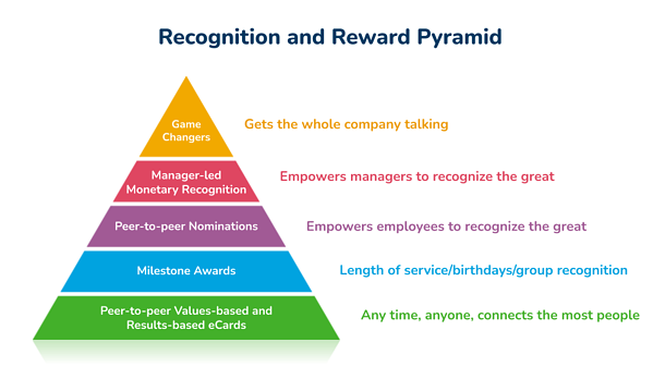 us-new-recognition-pyramid-2021