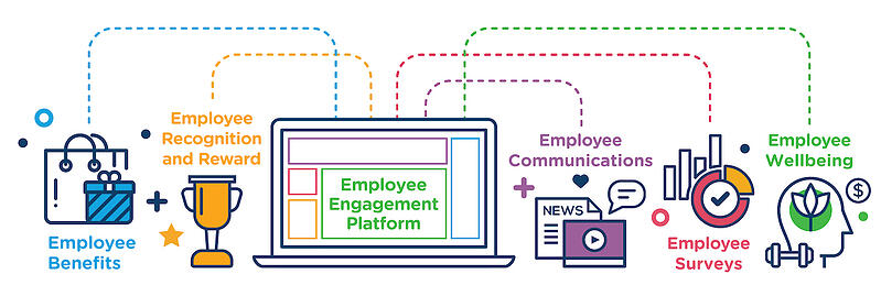 employee engagement platform reward gateway