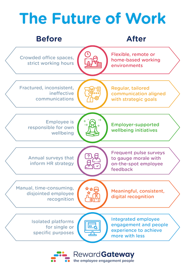 reward-gateway-future-of-work-infographic