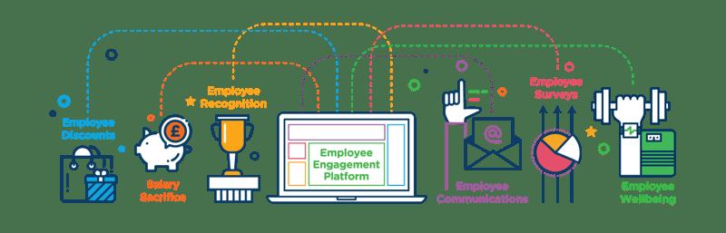 reward gateway employee engagement platform