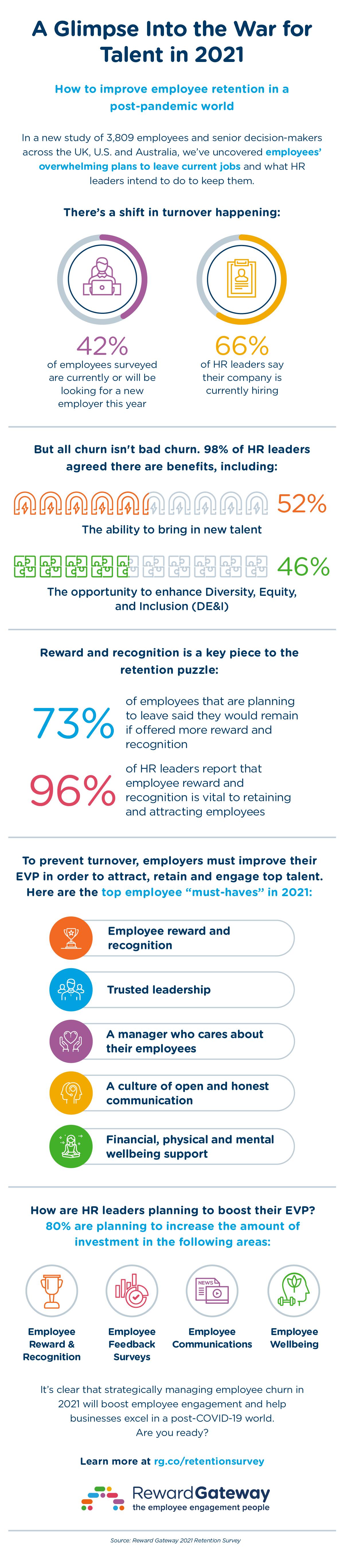 global-2021-retention-survey