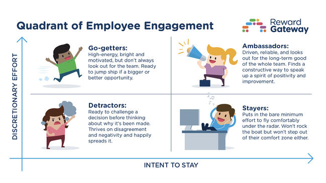 the employee engagement quadrant