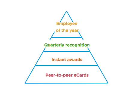 recognition-pyramid-reward-gateway