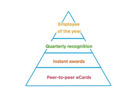 recognition-pyramid-reward-gateway