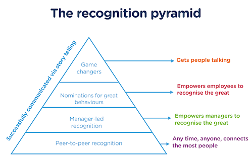 recognition-pyramid-uk